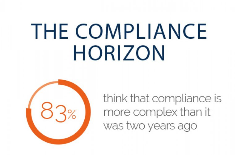 Compliance horizon survey 2015