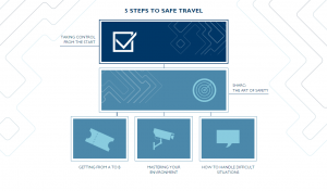 SafeTraveller Menu
