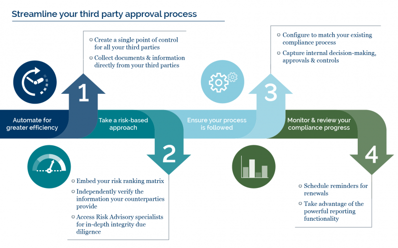 Streamline your third party approval process